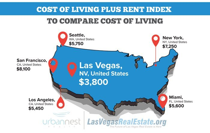 Cost of Living index for USA Cities