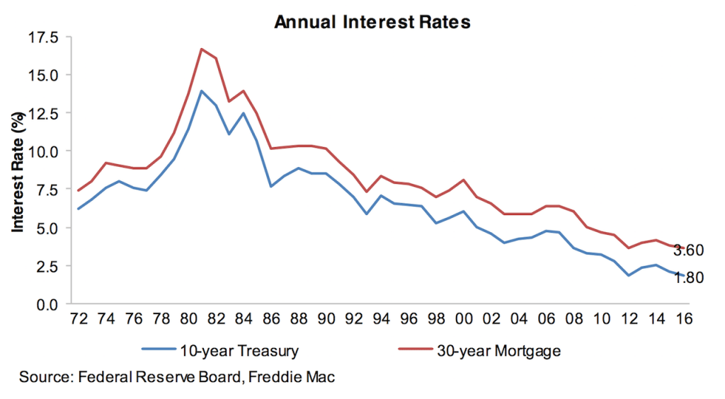 Annual interest rates