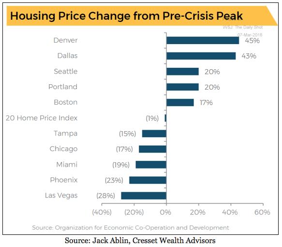Housing Price Change Las Vegas