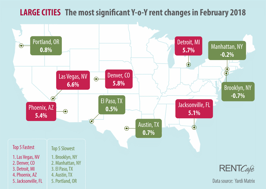 Rent changes in large cities