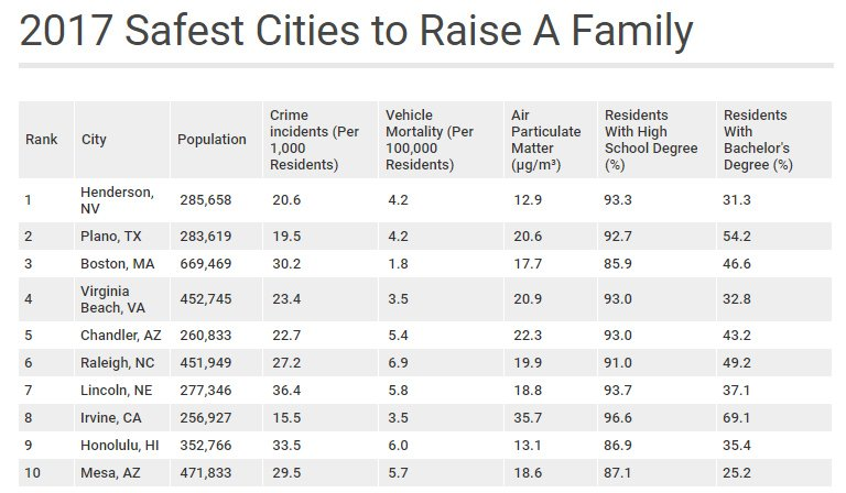 Safest cities in America to raise a family