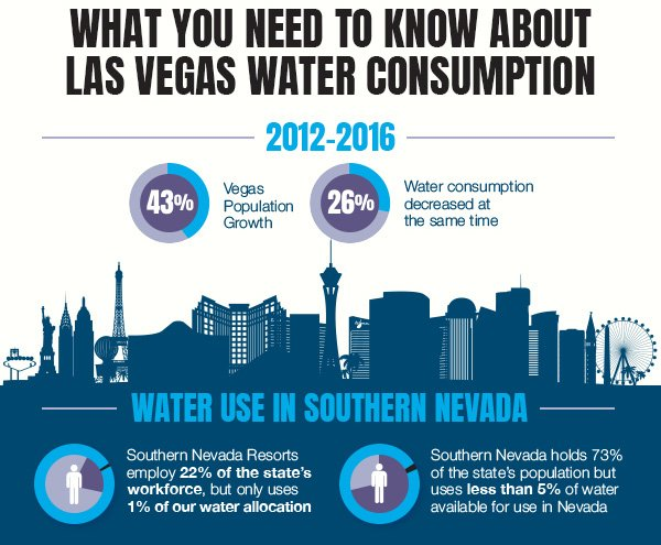 Las Vegas Water Supply