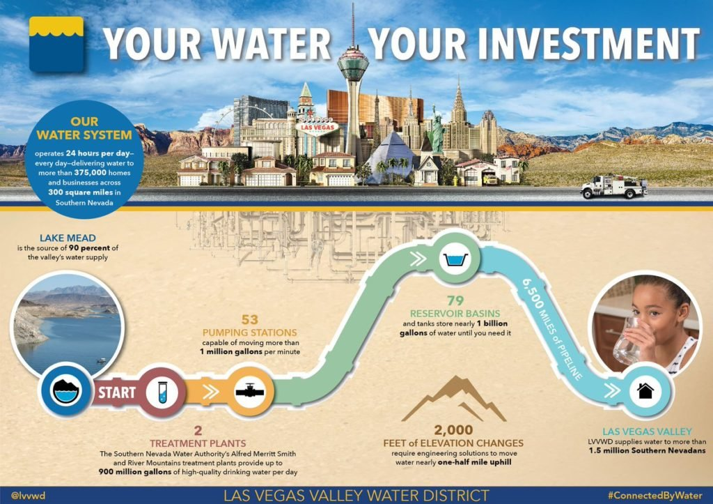 Las Vegas Where Water Comes From