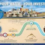 Las Vegas Water Authority New System