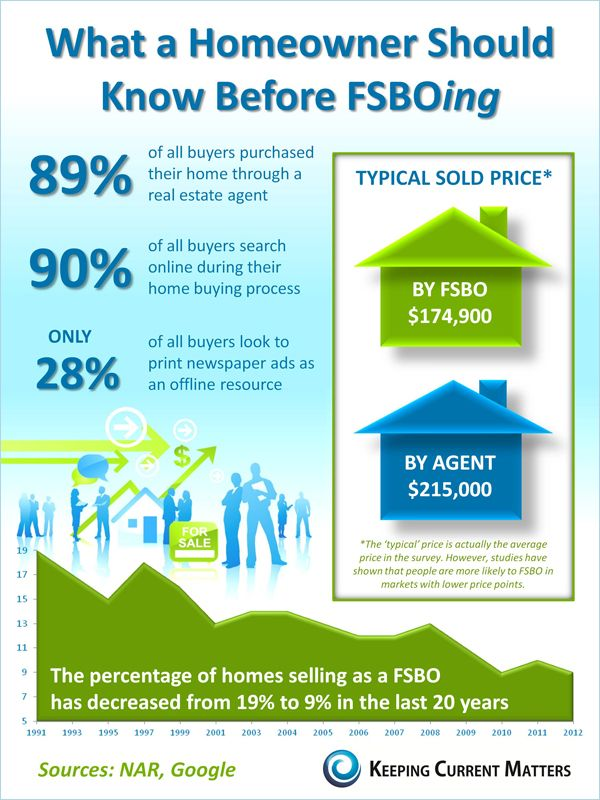 Sell By Owner >> For Sale By Owner Vs Realtor Statistics